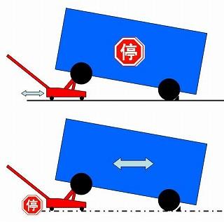 使い方 フロア ジャッキ ジャッキアップの正しい使い方と、ジャッキの種類と使い分けをプライベーター目線で解説!
